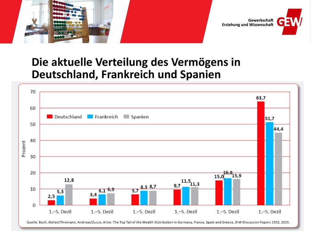 Die aktuelle Verteilung des Vermögens in Deutschland, Frankreich und Spanien
