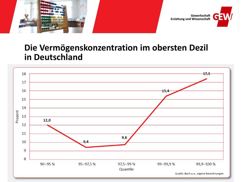 Die Vermögenskonzentration im obersten Dezil in Deutschland