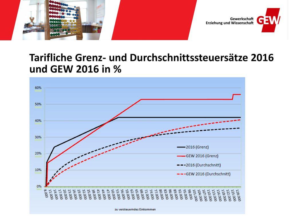 Tarifliche Grenz- und Durchschnittssteuersätze 2016 und GEW 2016 in %