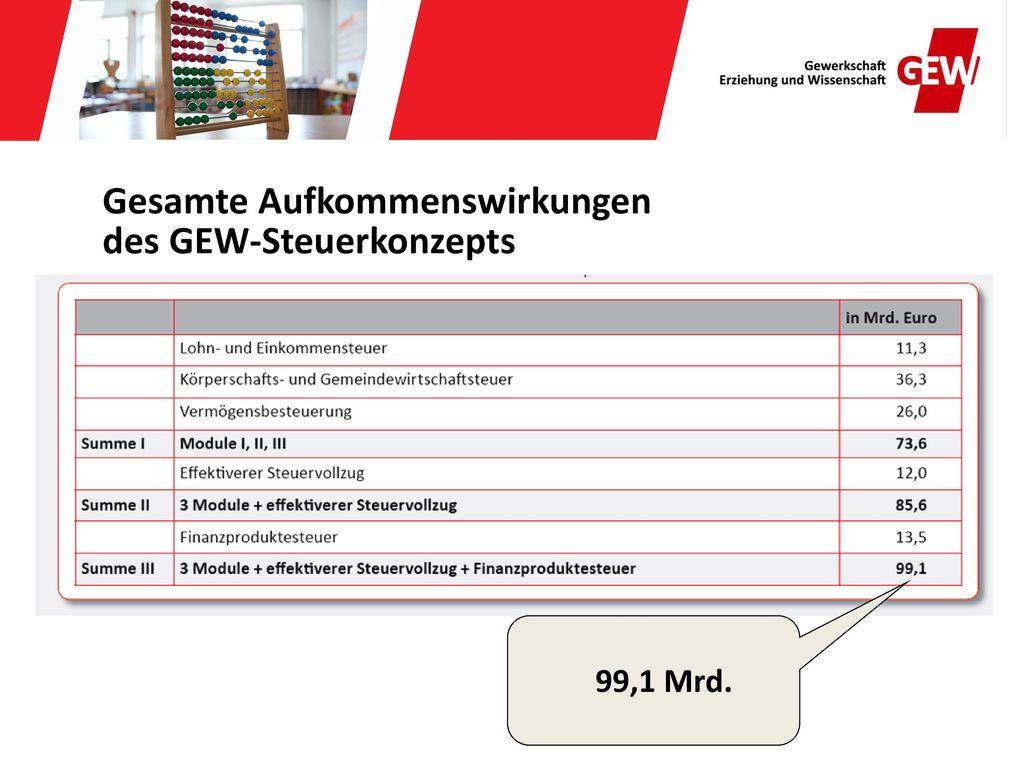 Gesamte Aufkommenswirkungen des GEW-Steuerkonzepts