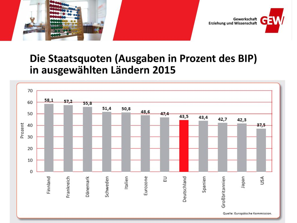 Die Staatsquoten (Ausgaben in Prozent des BIP) in ausgewählten Ländern 2015