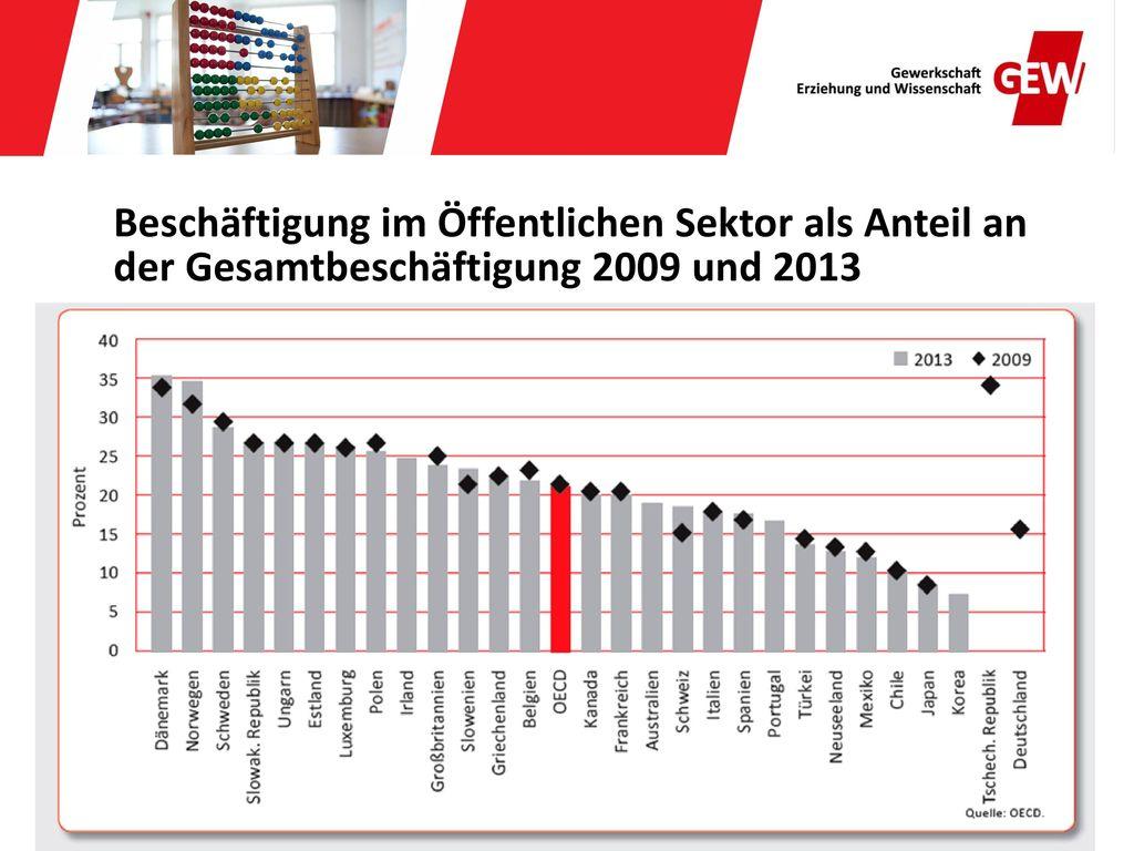 Beschäftigung im Öffentlichen Sektor als Anteil an der Gesamtbeschäftigung 2009 und 2013