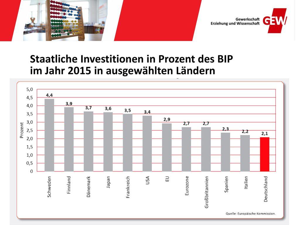 Staatliche Investitionen in Prozent des BIP im Jahr 2015 in ausgewählten Ländern