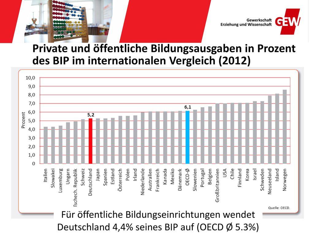 Private und öffentliche Bildungsausgaben in Prozent des BIP im internationalen Vergleich (2012)