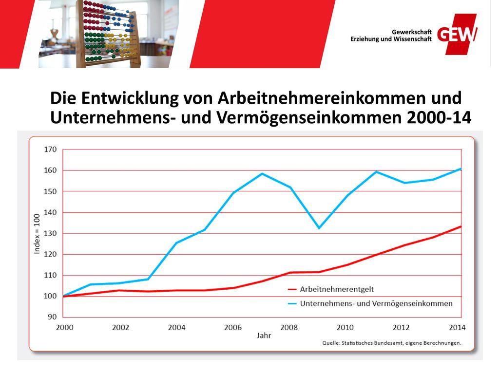 Die Entwicklung von Arbeitnehmereinkommen und Unternehmens- und Vermögenseinkommen 2000-14