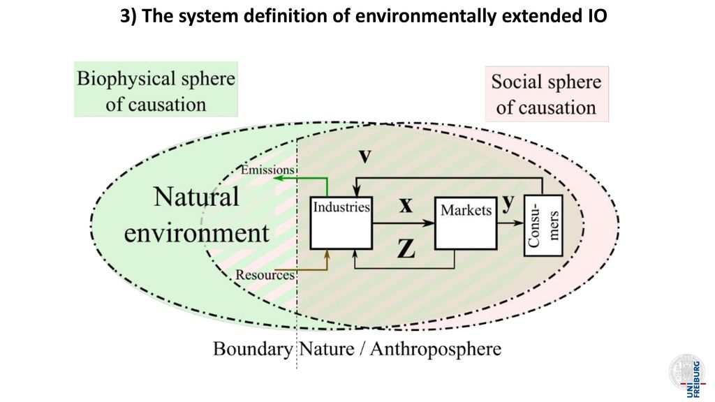 3) The system definition of environmentally extended IO