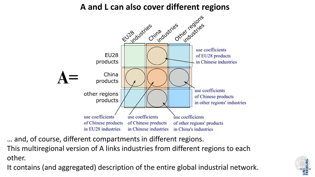 A and L can also cover different regions