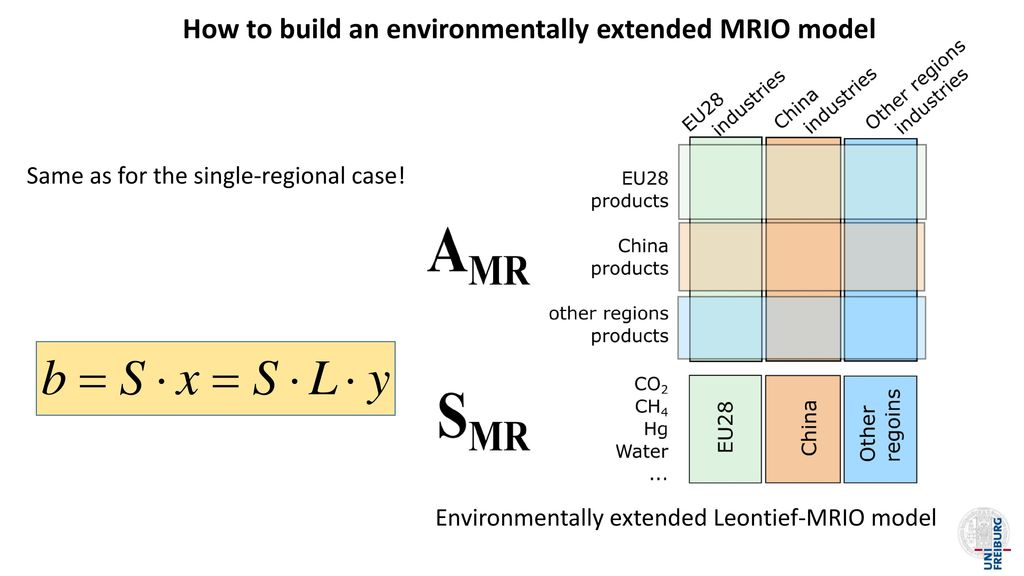 How to build an environmentally extended MRIO model