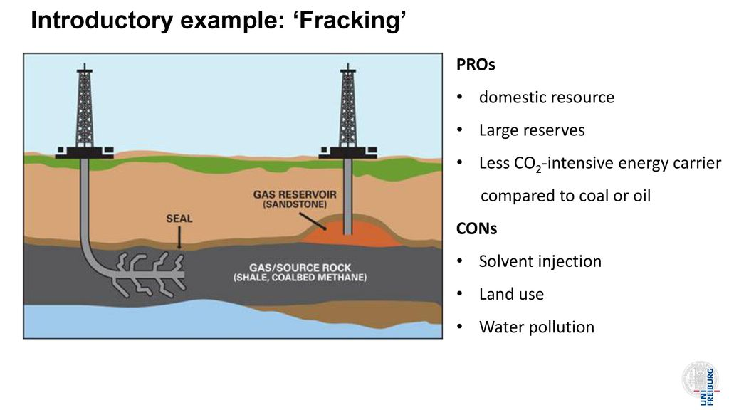 Introductory example: 'Fracking'