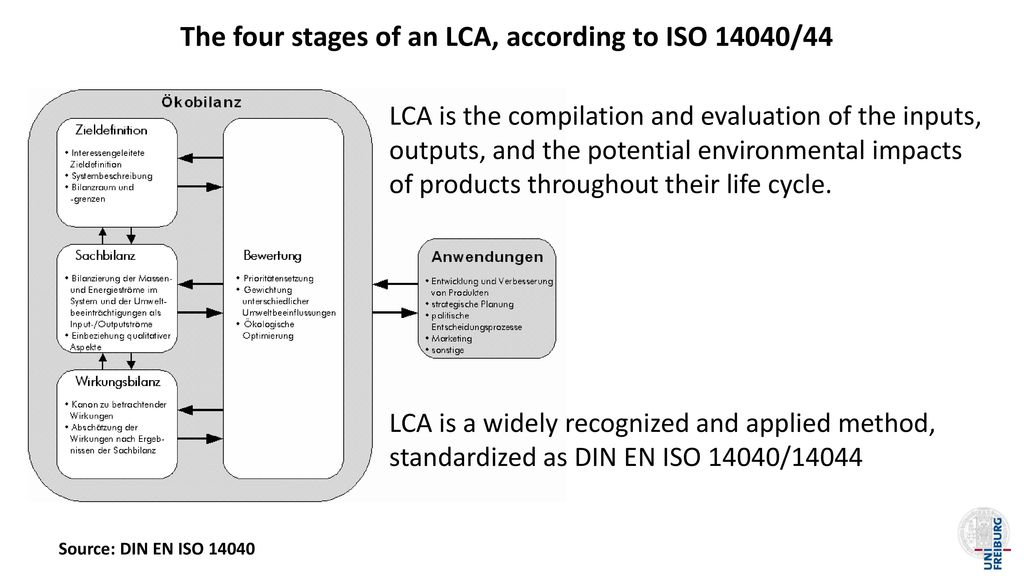 The four stages of an LCA, according to ISO 14040/44