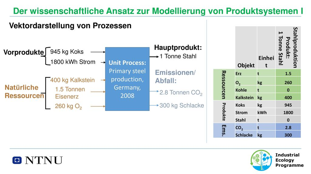 Primary steel production,