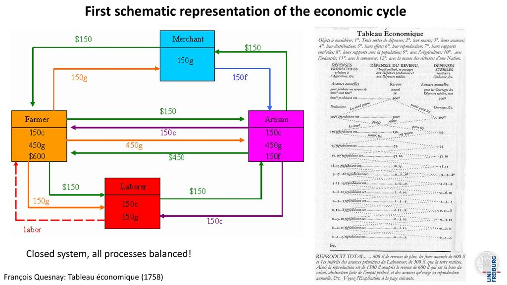 First schematic representation of the economic cycle