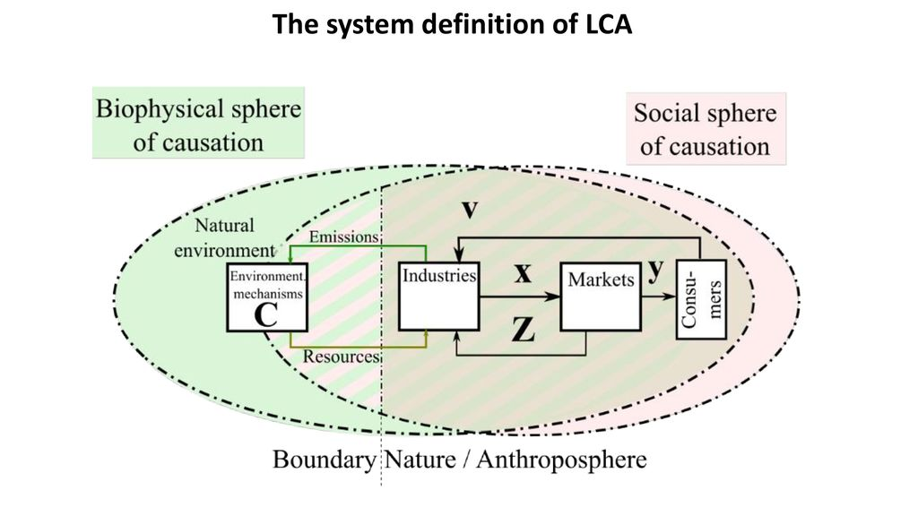 The system definition of LCA