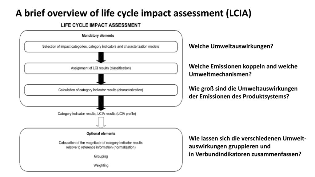 A brief overview of life cycle impact assessment (LCIA)