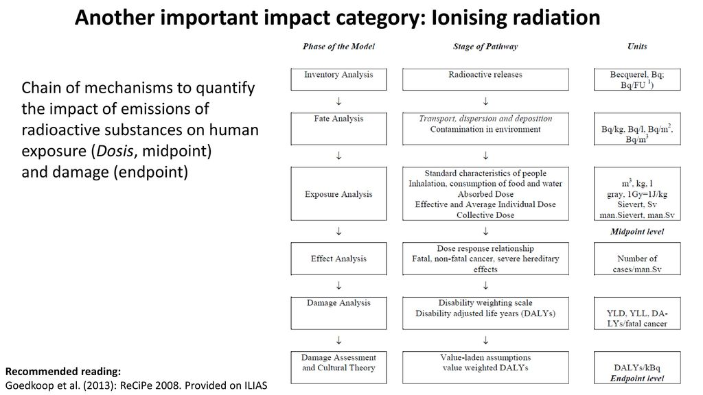 Another important impact category: Ionising radiation