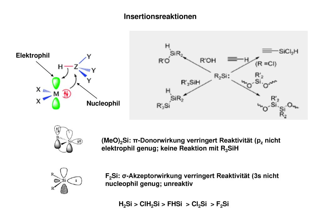 Insertionsreaktionen H2Si > ClH2Si > FHSi > Cl2Si > F2Si