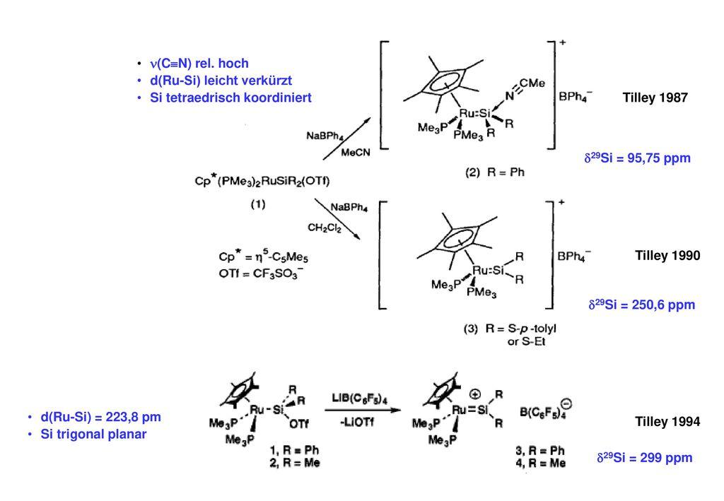 (CN) rel. hoch d(Ru-Si) leicht verkürzt. Si tetraedrisch koordiniert. Tilley 1987. 29Si = 95,75 ppm.