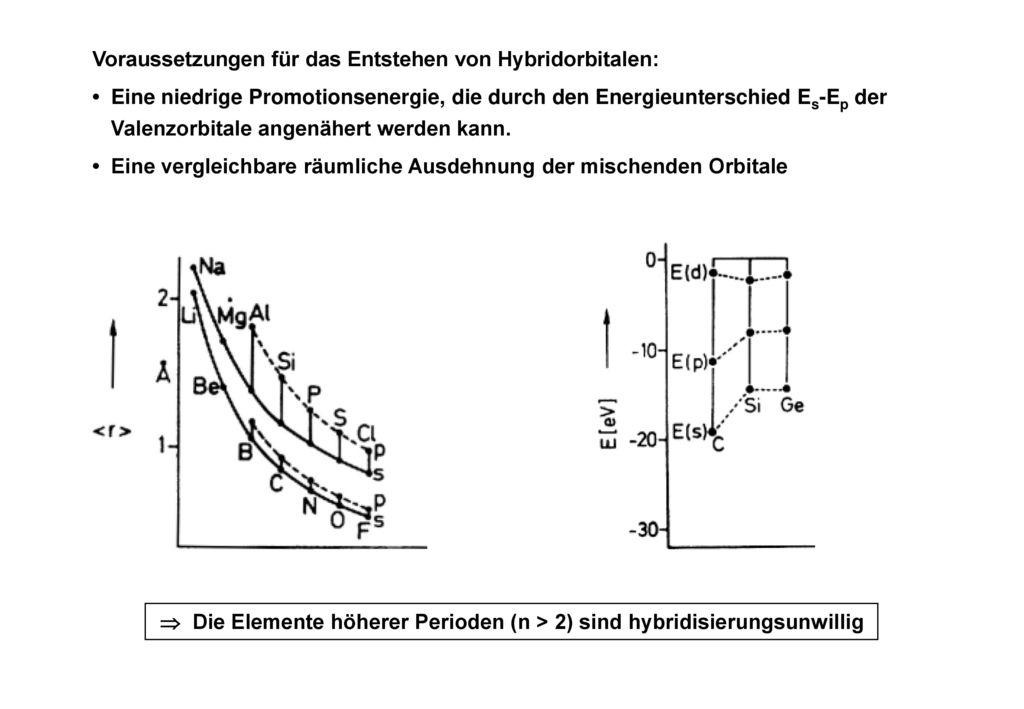 Voraussetzungen für das Entstehen von Hybridorbitalen: