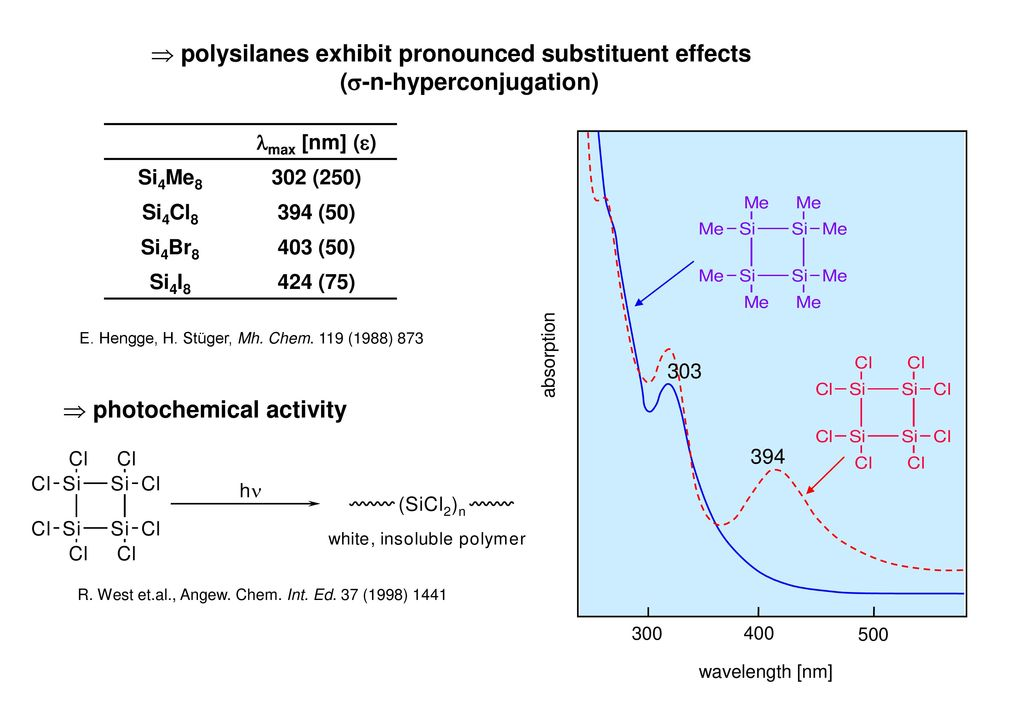 polysilanes exhibit pronounced substituent effects