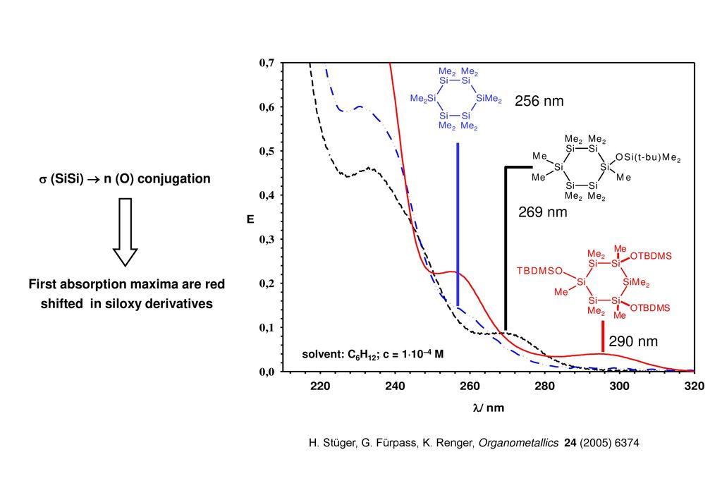 256 nm 269 nm 290 nm  (SiSi)  n (O) conjugation