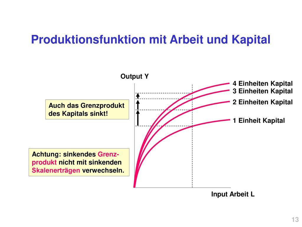 Produktionsfunktion mit Arbeit und Kapital