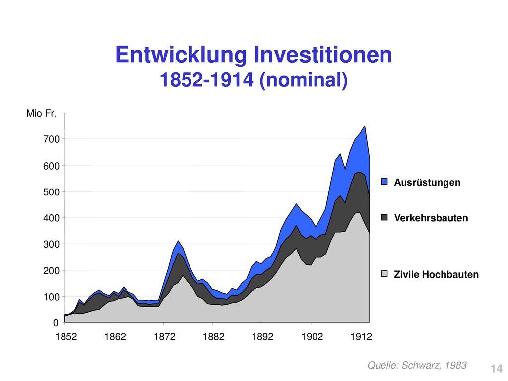 Entwicklung Investitionen 1852-1914 (nominal)