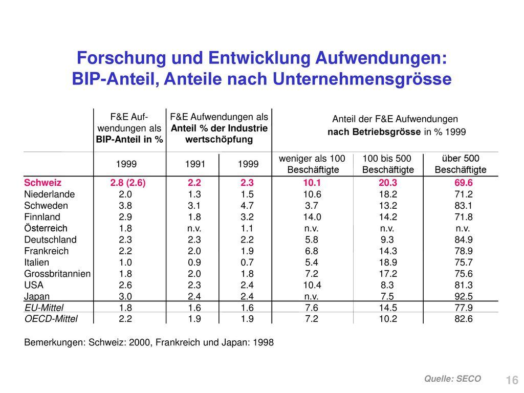 Forschung und Entwicklung Aufwendungen: BIP-Anteil, Anteile nach Unternehmensgrösse