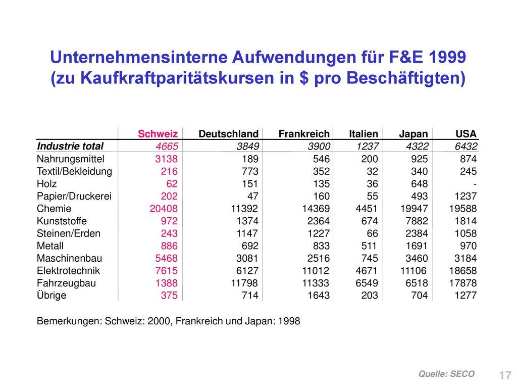 Unternehmensinterne Aufwendungen für F&E 1999 (zu Kaufkraftparitätskursen in $ pro Beschäftigten)