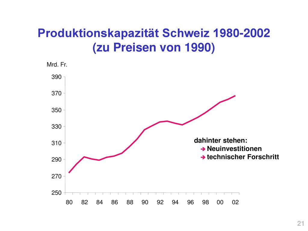 Produktionskapazität Schweiz 1980-2002 (zu Preisen von 1990)