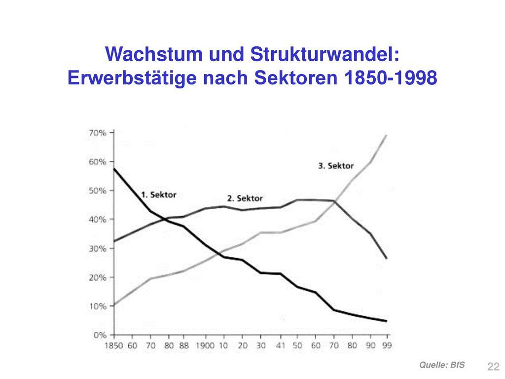 Wachstum und Strukturwandel: Erwerbstätige nach Sektoren 1850-1998