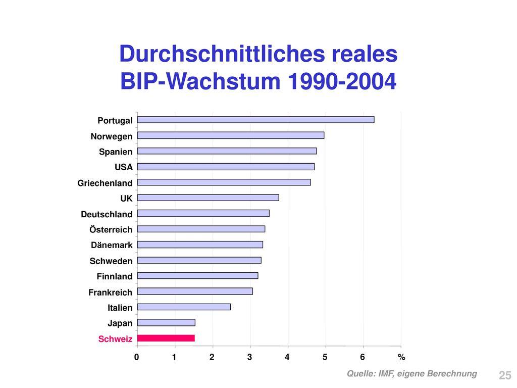 Durchschnittliches reales BIP-Wachstum 1990-2004