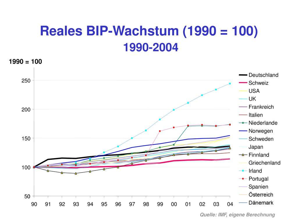 Reales BIP-Wachstum (1990 = 100) 1990-2004