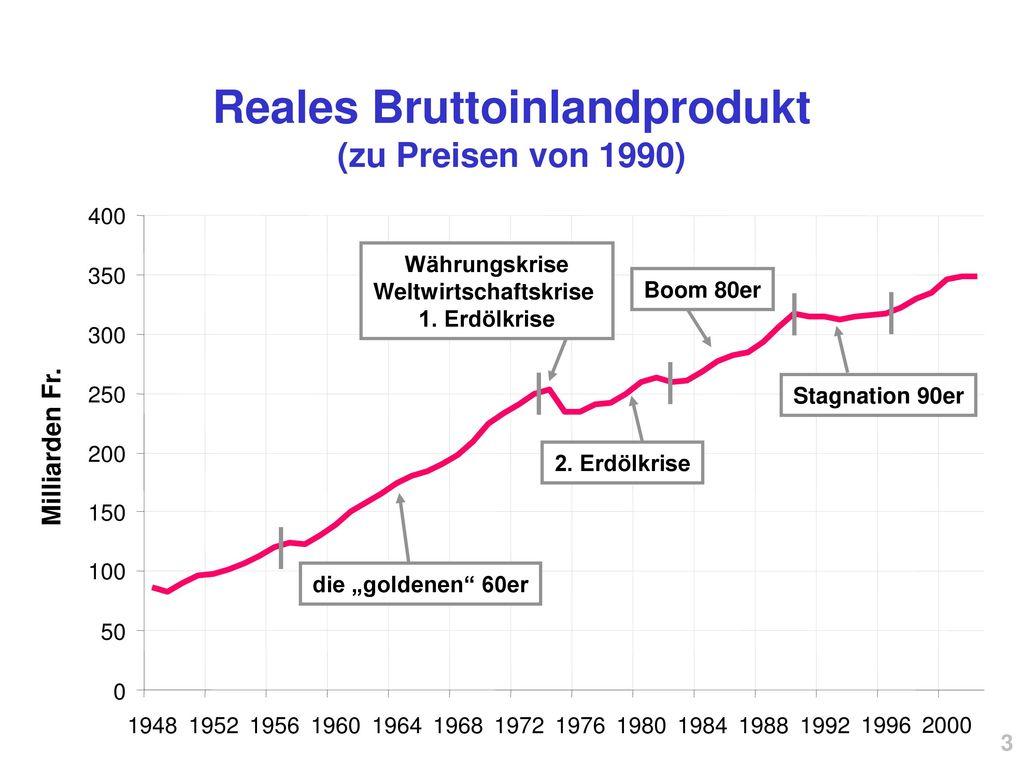 Reales Bruttoinlandprodukt (zu Preisen von 1990) Weltwirtschaftskrise