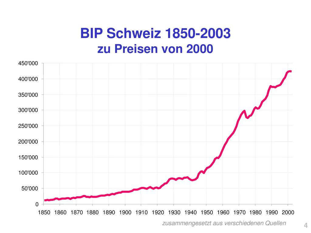 BIP Schweiz 1850-2003 zu Preisen von 2000