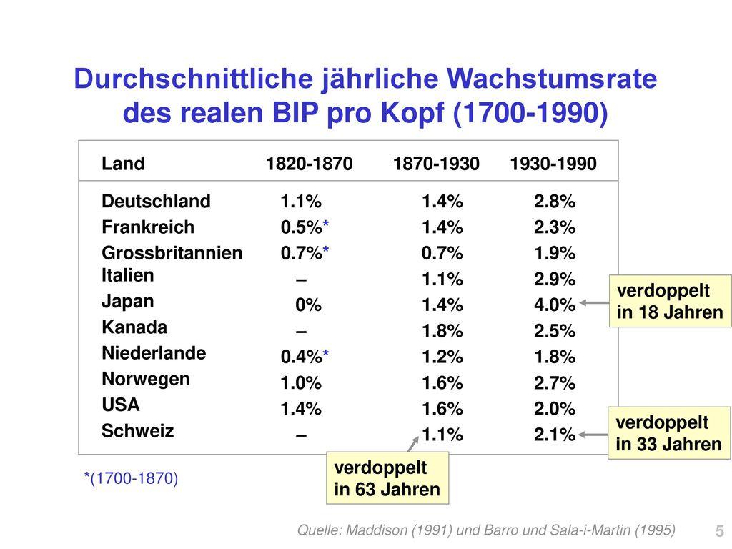Durchschnittliche jährliche Wachstumsrate des realen BIP pro Kopf (1700-1990)
