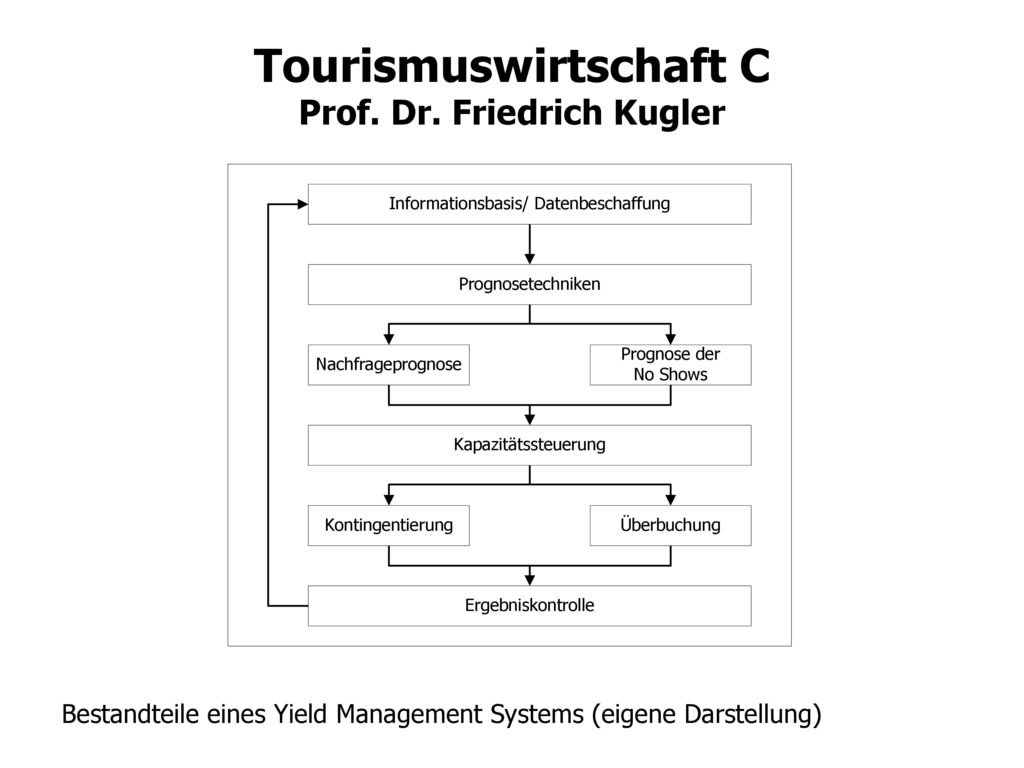 Bestandteile eines Yield Management Systems (eigene Darstellung)
