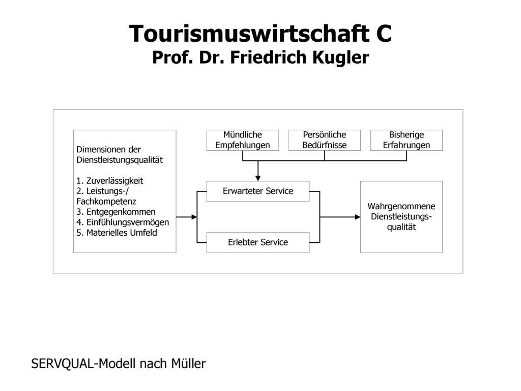 SERVQUAL-Modell nach Müller