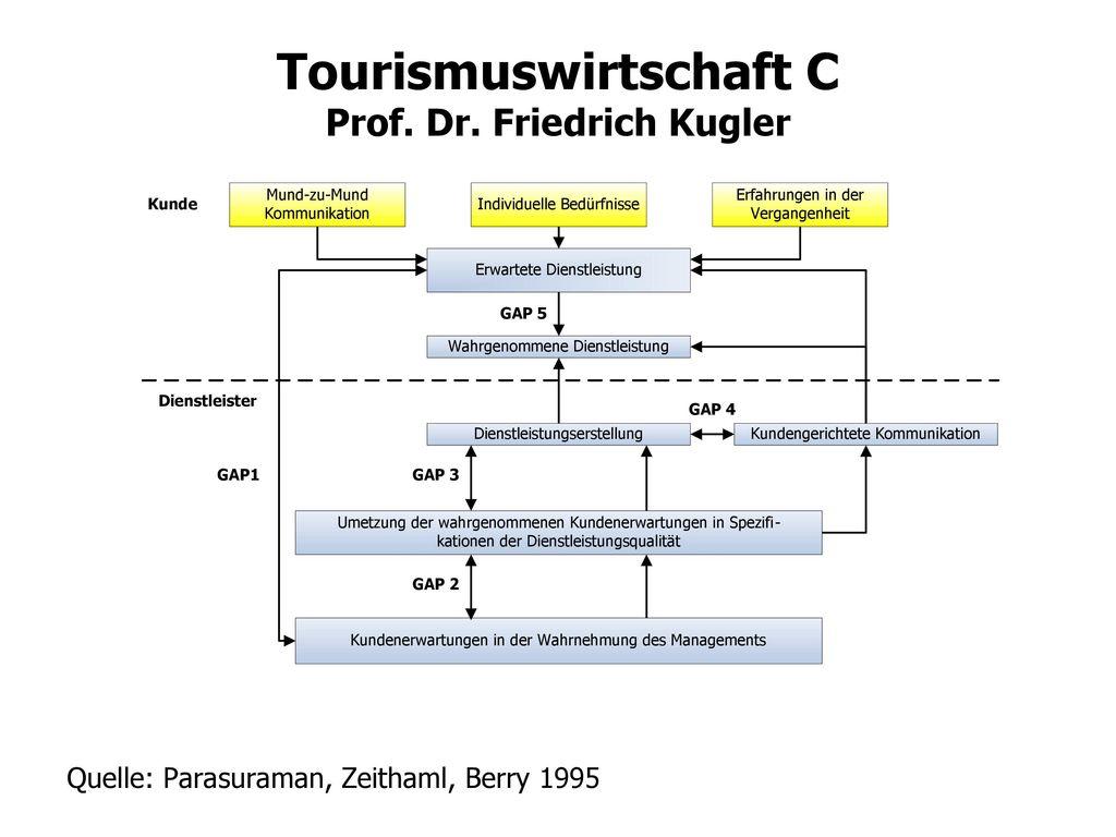 Quelle: Parasuraman, Zeithaml, Berry 1995
