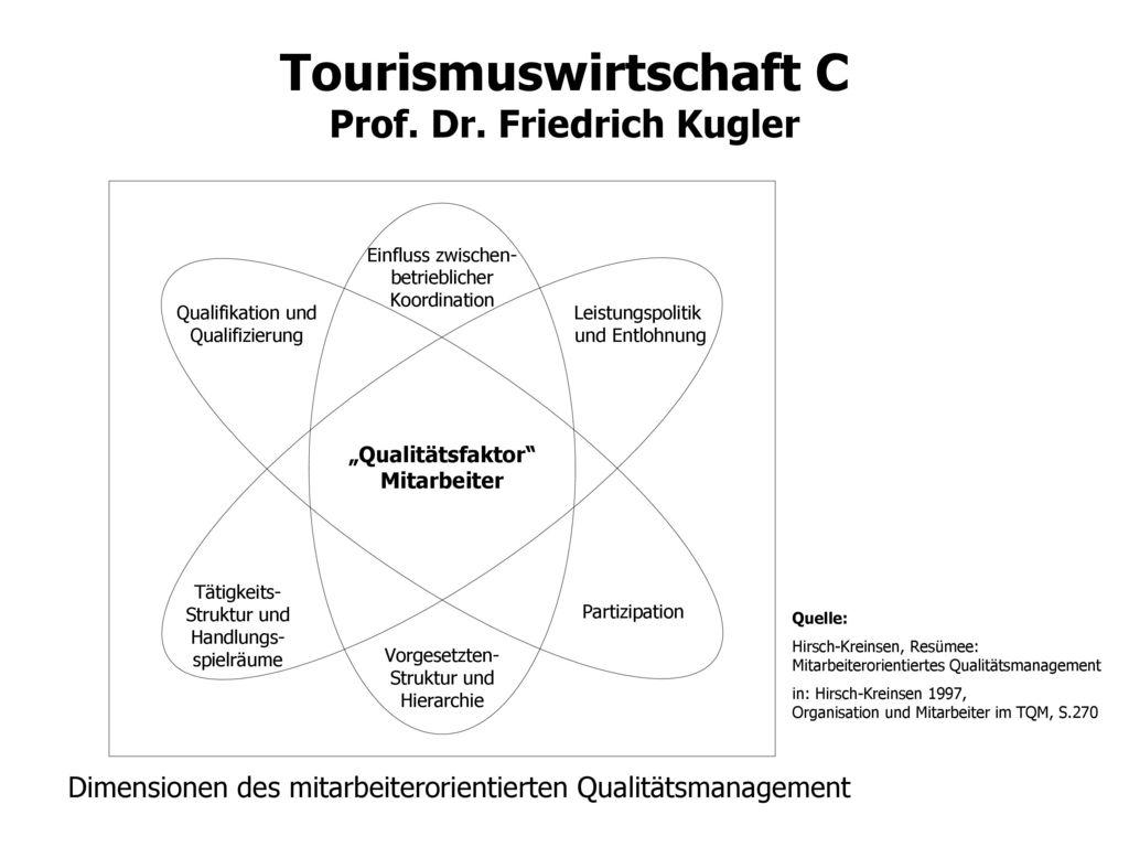 Dimensionen des mitarbeiterorientierten Qualitätsmanagement