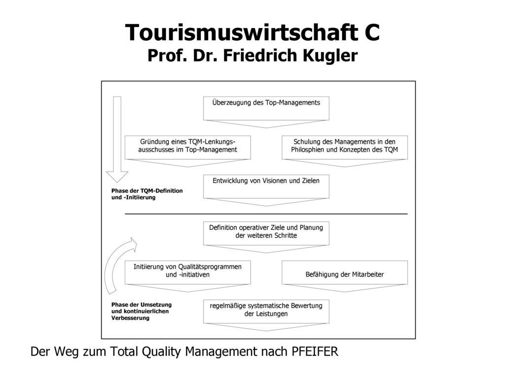 Der Weg zum Total Quality Management nach PFEIFER