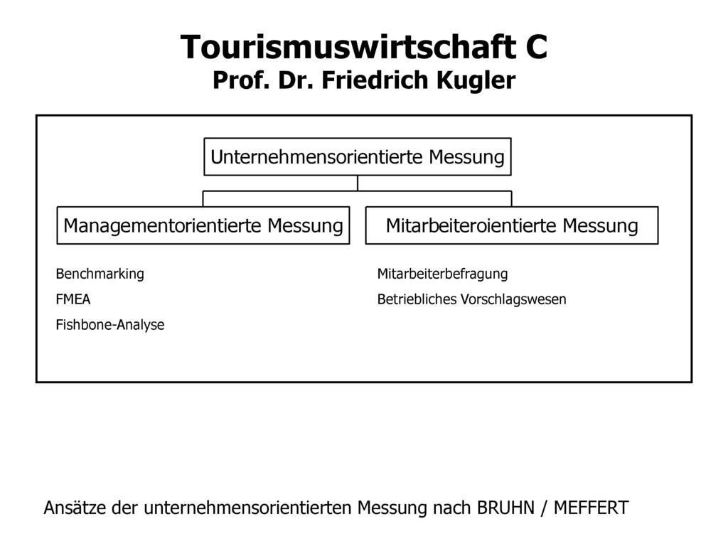 Ansätze der unternehmensorientierten Messung nach BRUHN / MEFFERT