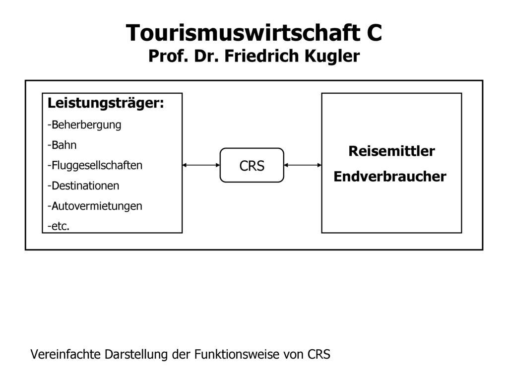 Vereinfachte Darstellung der Funktionsweise von CRS