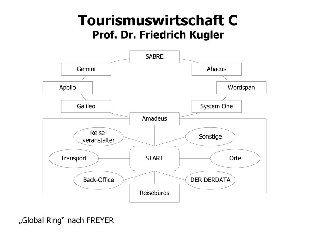 """Global Ring nach FREYER"
