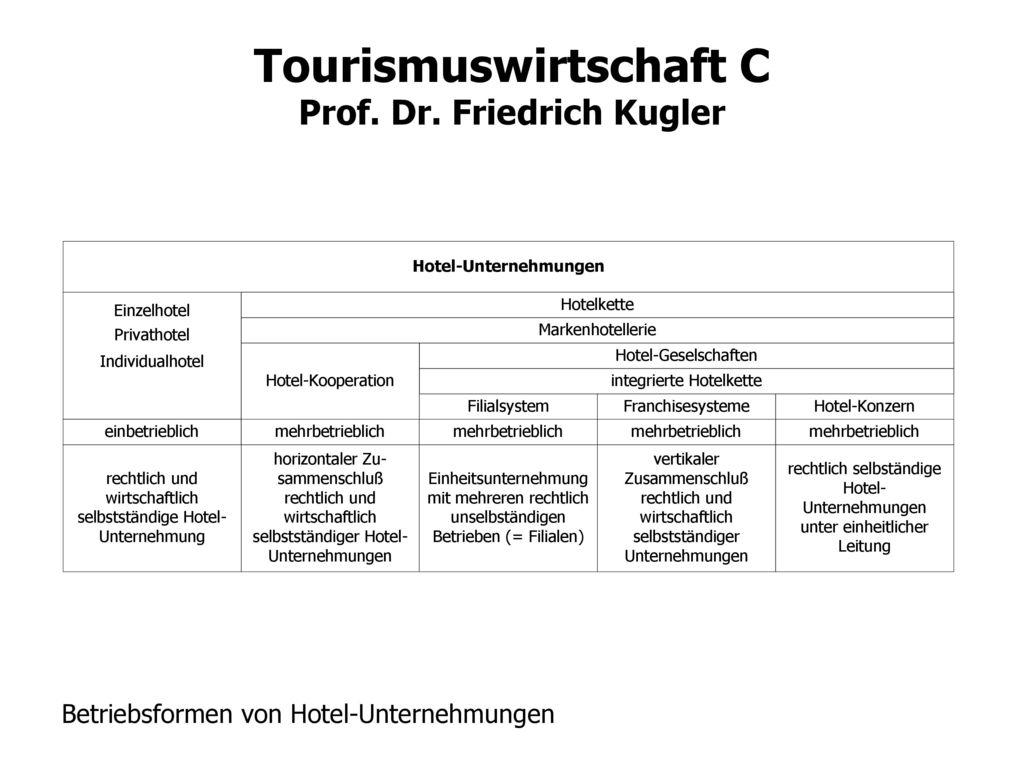 Betriebsformen von Hotel-Unternehmungen