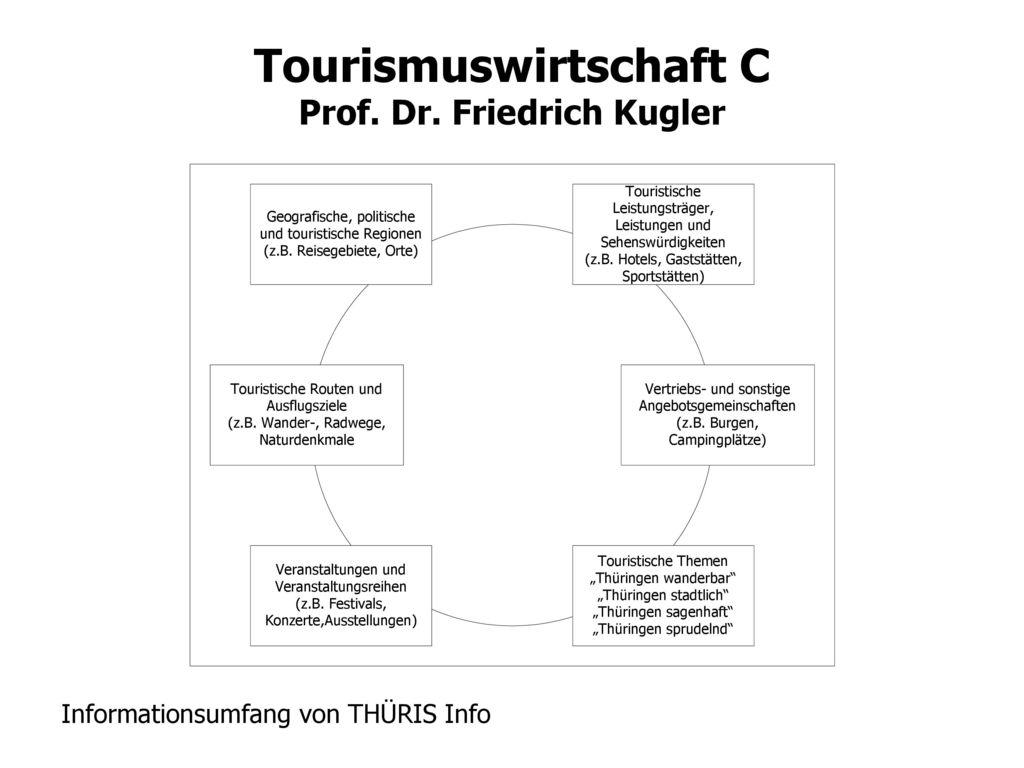 Informationsumfang von THÜRIS Info