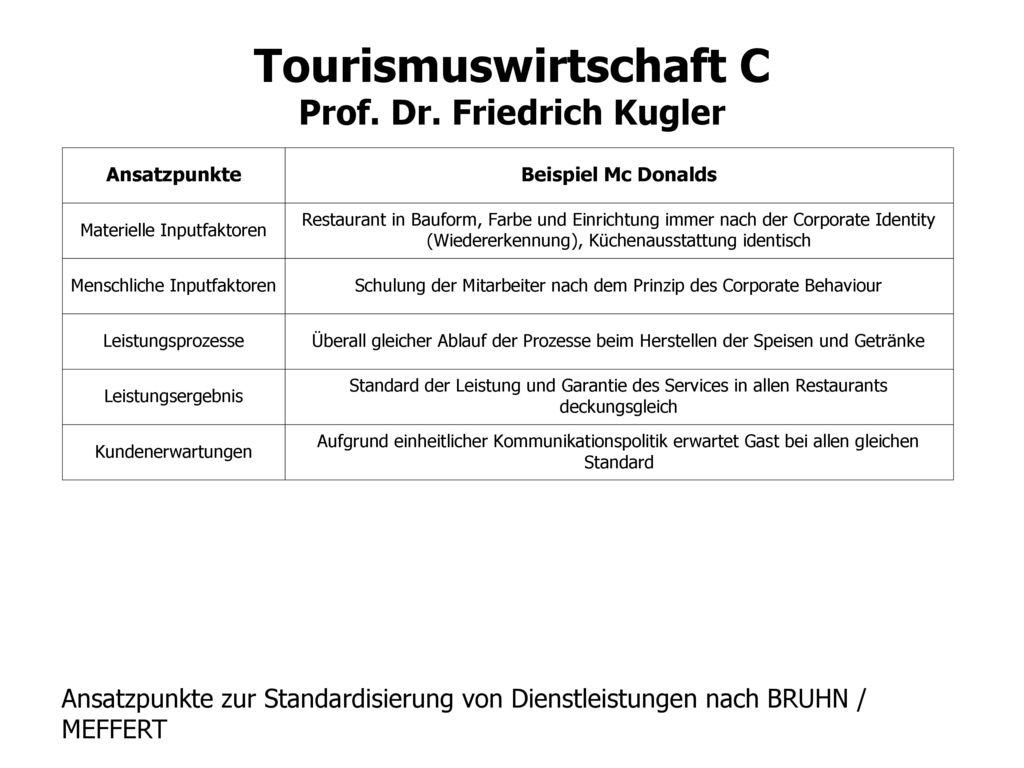 Ansatzpunkte zur Standardisierung von Dienstleistungen nach BRUHN / MEFFERT