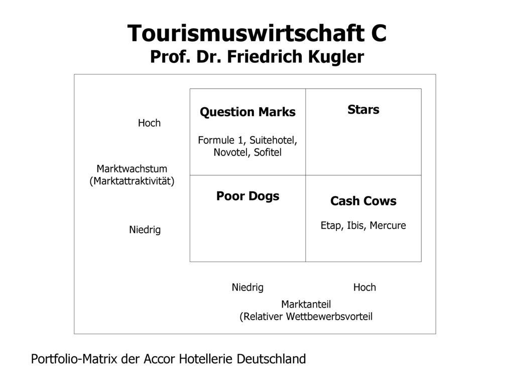 Portfolio-Matrix der Accor Hotellerie Deutschland