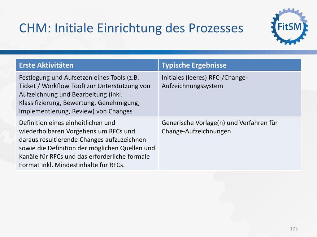 CHM: Initiale Einrichtung des Prozesses