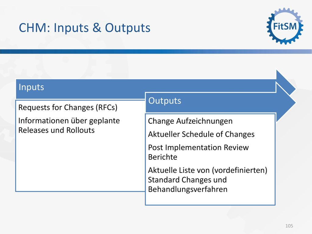 CHM: Inputs & Outputs Inputs Outputs Requests for Changes (RFCs)