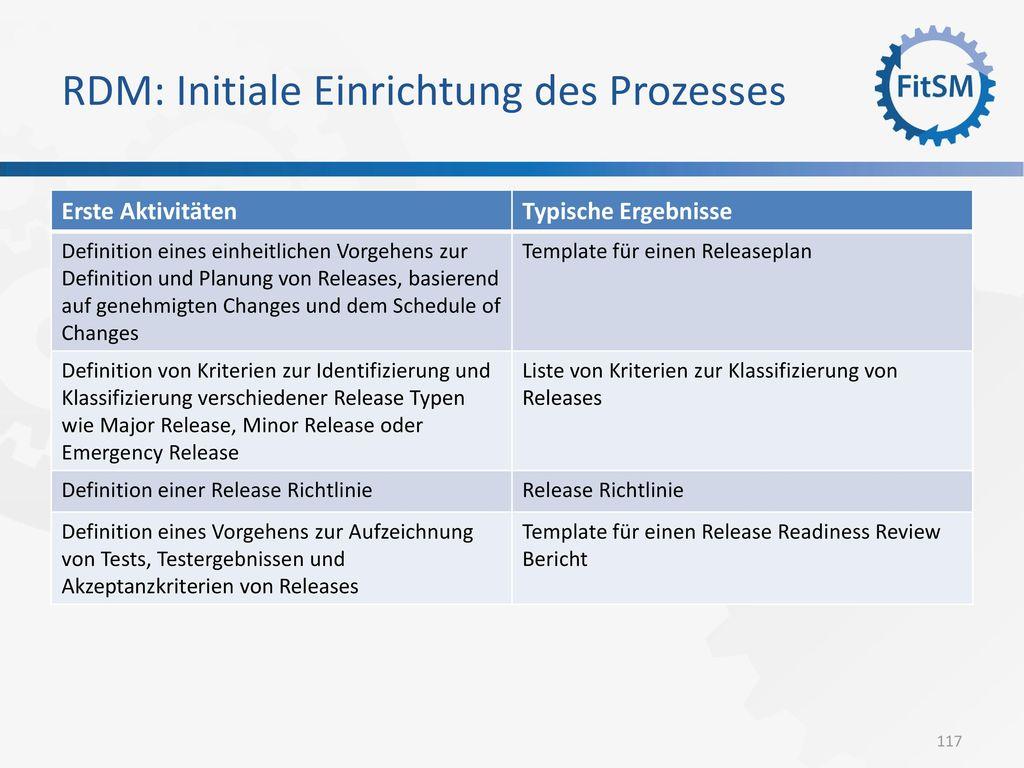 RDM: Initiale Einrichtung des Prozesses
